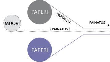 Laminaatit – muovi ja paperi
